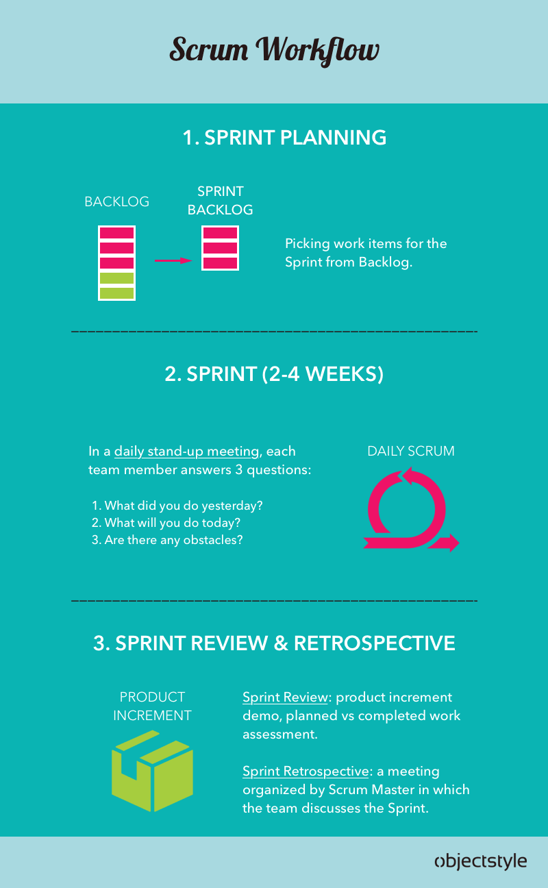 Scrum process workflow infographic