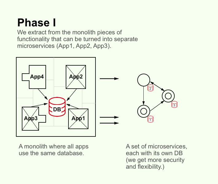Monolith to microservices phase 1